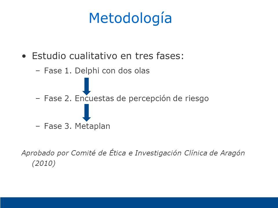 Metodología Estudio cualitativo en tres fases: –Fase 1. Delphi con dos olas –Fase 2. Encuestas de percepción de riesgo –Fase 3. Metaplan Aprobado por