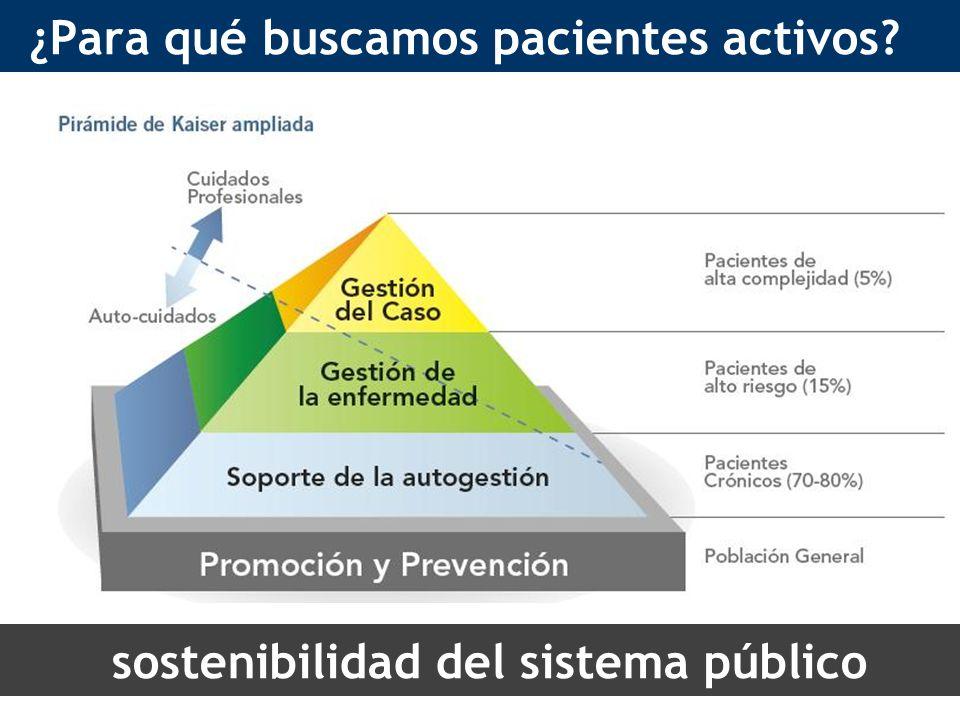 ¿Para qué buscamos pacientes activos sostenibilidad del sistema público