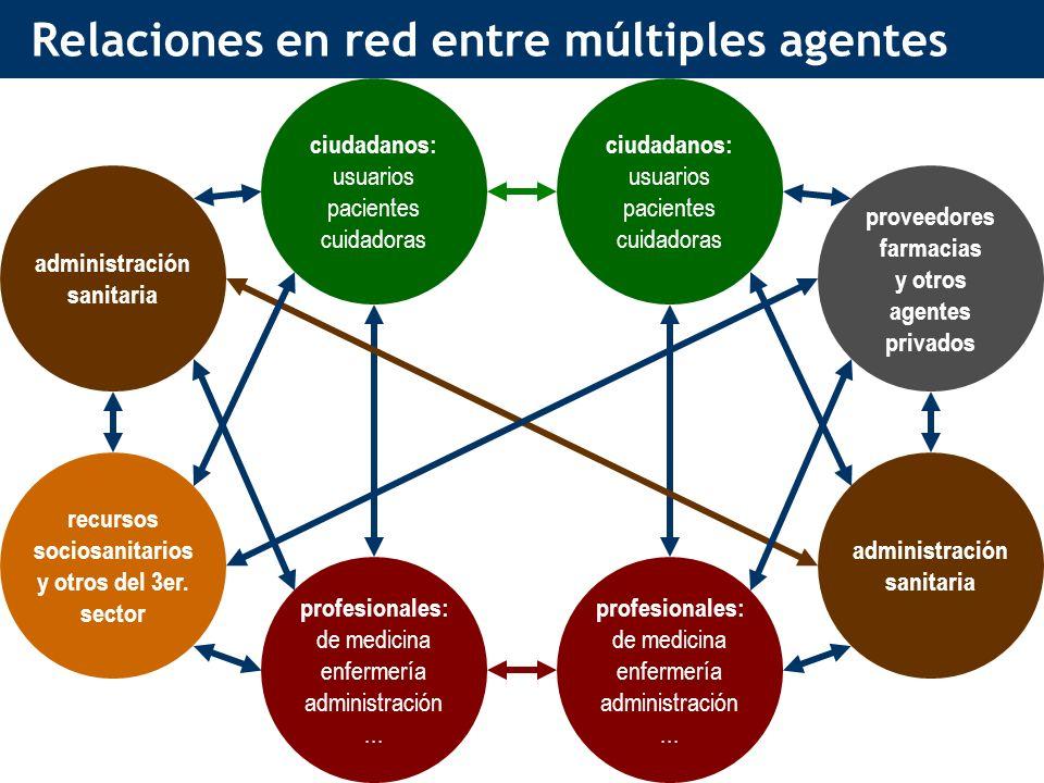 Relaciones en red entre múltiples agentes ciudadanos: usuarios pacientes cuidadoras ciudadanos: usuarios pacientes cuidadoras profesionales: de medicina enfermería administración...