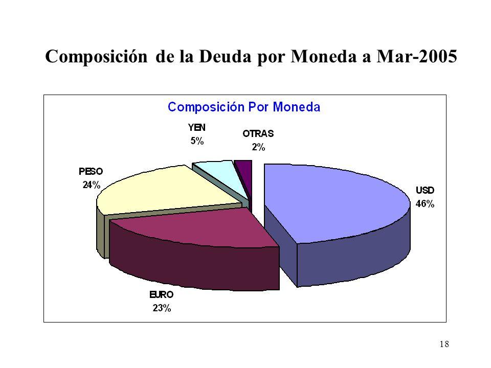 18 Composición de la Deuda por Moneda a Mar-2005