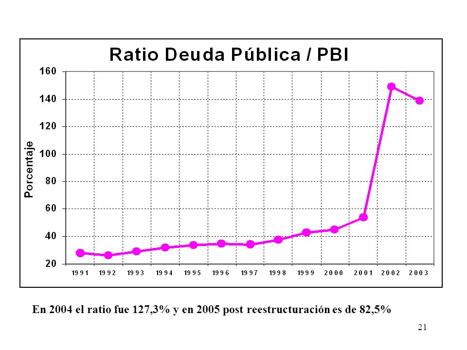 21 En 2004 el ratio fue 127,3% y en 2005 post reestructuración es de 82,5%