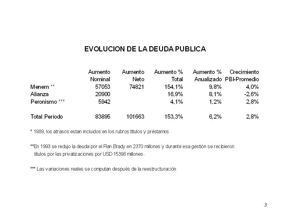 24 Síntesis de las Propuestas del Gobierno Última Propuesta (Jun/04) La quita anunciada del 75% del valor nominal, se ve reducida al 56%, ya que se incluyen los intereses atrasados.