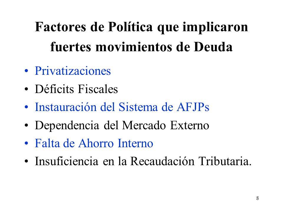 8 Factores de Política que implicaron fuertes movimientos de Deuda Privatizaciones Déficits Fiscales Instauración del Sistema de AFJPs Dependencia del Mercado Externo Falta de Ahorro Interno Insuficiencia en la Recaudación Tributaria.