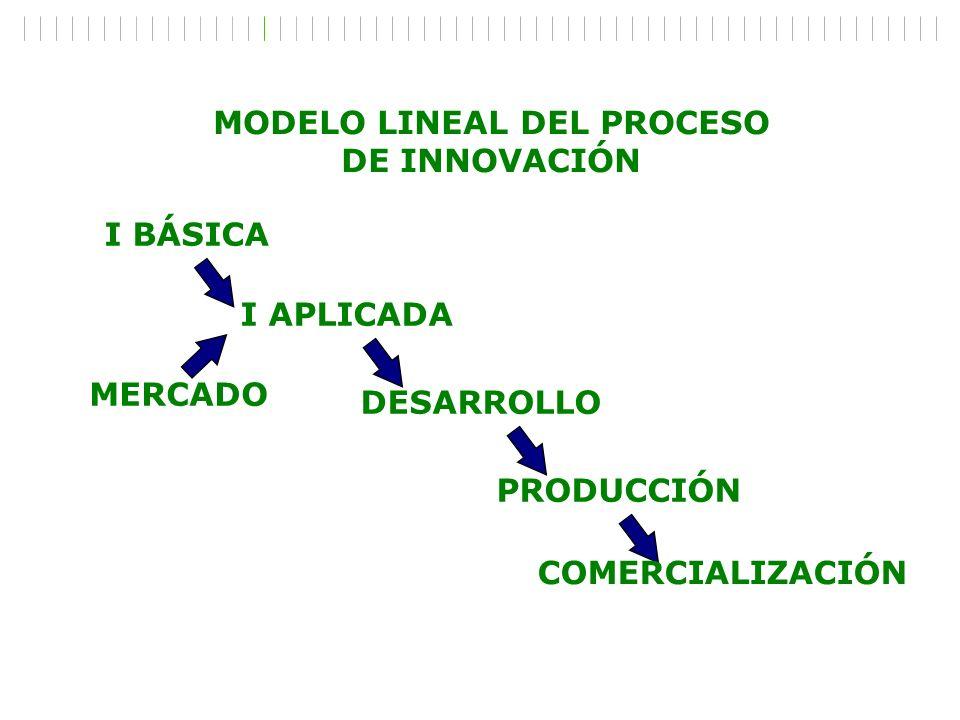 I BÁSICA I APLICADA DESARROLLO PRODUCCIÓN MERCADO COMERCIALIZACIÓN MODELO LINEAL DEL PROCESO DE INNOVACIÓN