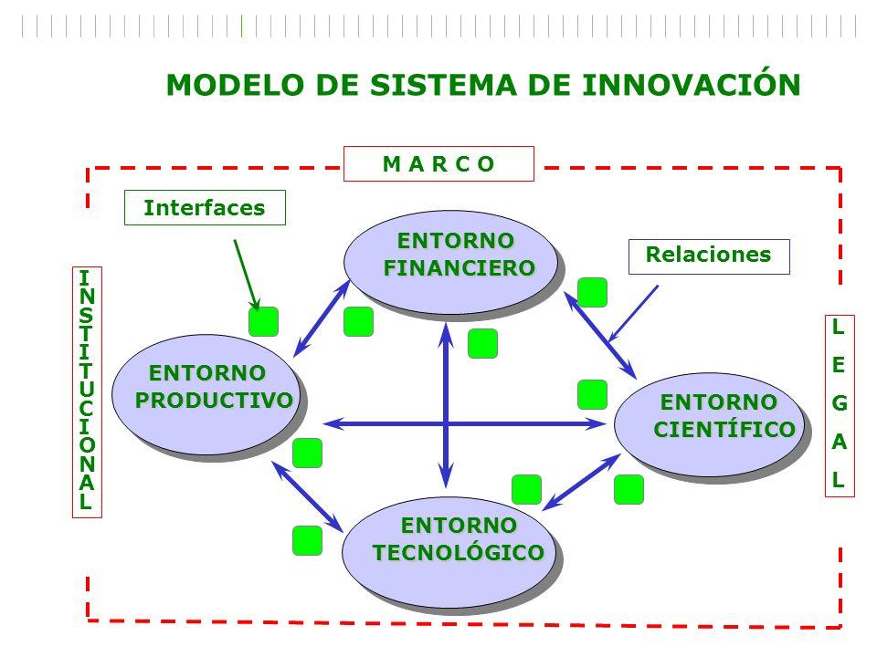 MODELO DE SISTEMA DE INNOVACIÓN ENTORNO ENTORNOFINANCIERO PRODUCTIVO TECNOLÓGICO CIENTÍFICO CIENTÍFICO Relaciones Interfaces M A R C O INSTITUCIONALIN