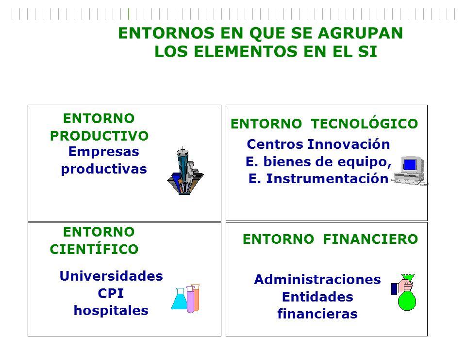 ENTORNO CIENTÍFICO ENTORNO PRODUCTIVO ENTORNO FINANCIERO Centros Innovación E. bienes de equipo, E. Instrumentación Empresas productivas Administracio