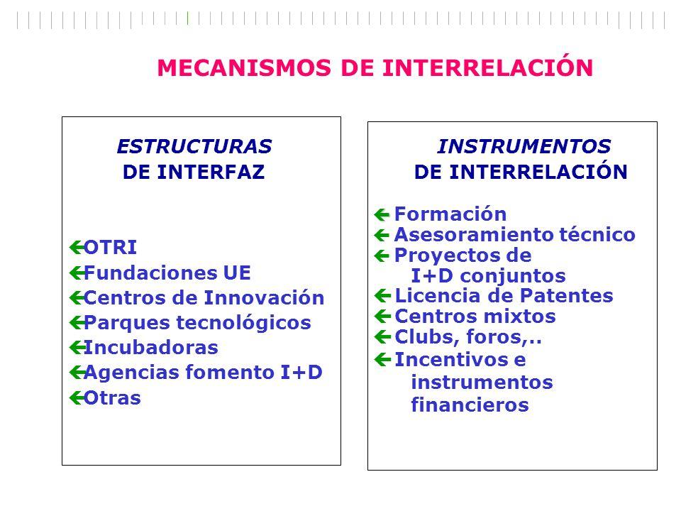ESTRUCTURAS DE INTERFAZ INSTRUMENTOS DE INTERRELACIÓN ç OTRI ç Fundaciones UE ç Centros de Innovación ç Parques tecnológicos ç Incubadoras ç Agencias