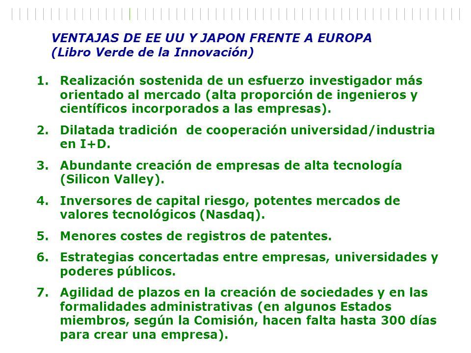 VENTAJAS DE EE UU Y JAPON FRENTE A EUROPA (Libro Verde de la Innovación) 1.Realización sostenida de un esfuerzo investigador más orientado al mercado