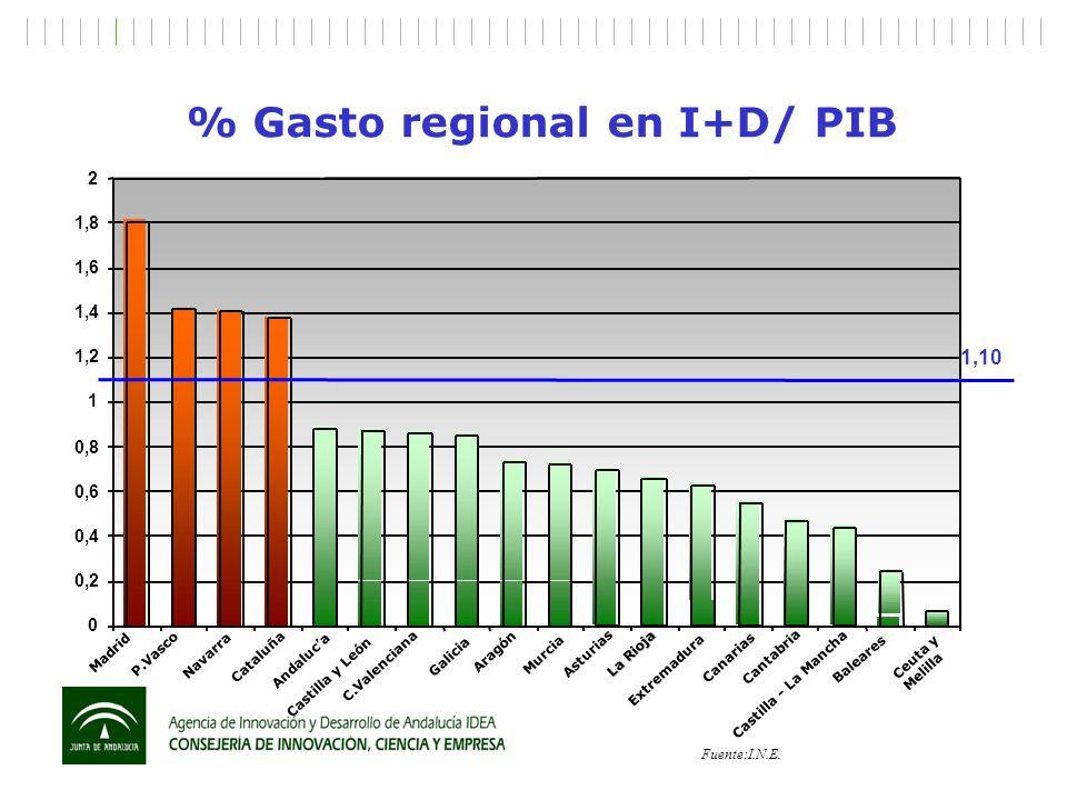 % Gasto regional en I+D/ PIB Fuente:I.N.E. 0 0,2 0,4 0,6 0,8 1 1,2 1,4 1,6 1,8 2 Madrid P.Vasco Navarra Cataluña Andaluca Castilla y León C.Valenciana