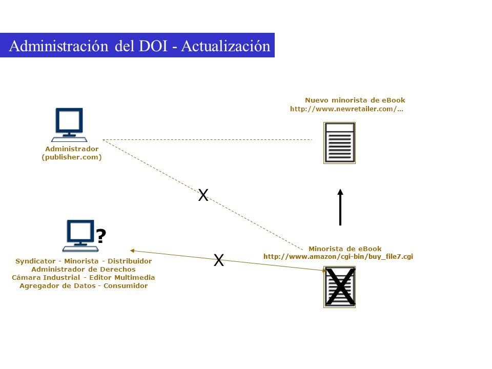 Administración del DOI - Actualización Syndicator - Minorista - Distribuidor Administrador de Derechos Cámara Industrial - Editor Multimedia Agregador