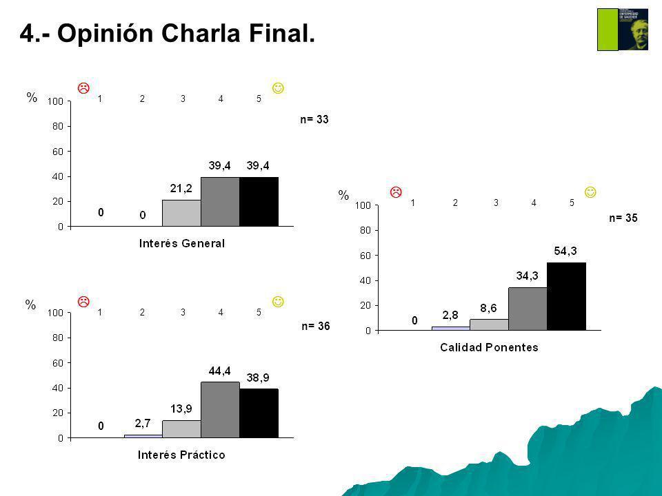 % % % 1 2 3 4 5 1 2 3 4 5 1 2 3 4 5 0 0 0 4.- Opinión Charla Final. n= 33 n= 36 n= 35