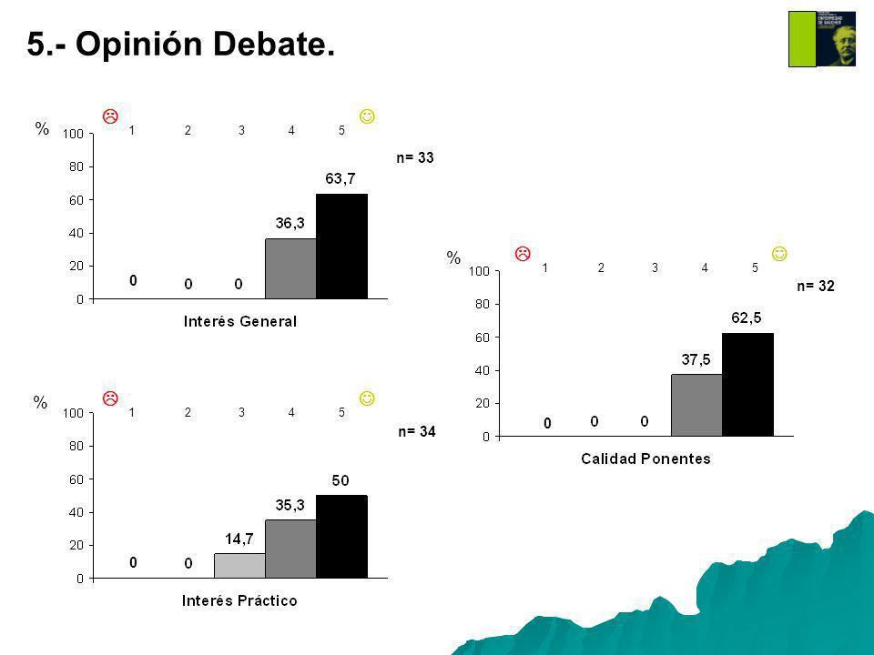 % % % 1 2 3 4 5 1 2 3 4 5 1 2 3 4 5 0 0 0 5.- Opinión Debate. n= 33 n= 34 n= 32