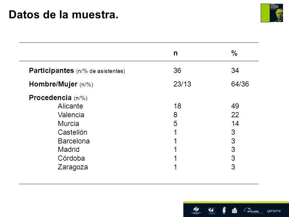 n% Participantes (n/% de asistentes) 3634 Hombre/Mujer (n/%) 23/1364/36 Procedencia (n/%) Alicante1849 Valencia822 Murcia514 Castellón13 Barcelona13 Madrid13 Córdoba13 Zaragoza13 Datos de la muestra.