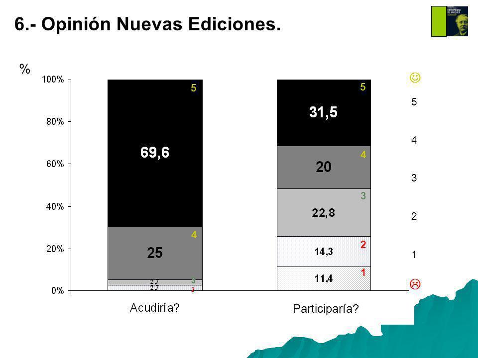 % Participaría 5432154321 6.- Opinión Nuevas Ediciones. 5 5 4 4 3 2 1 3 2