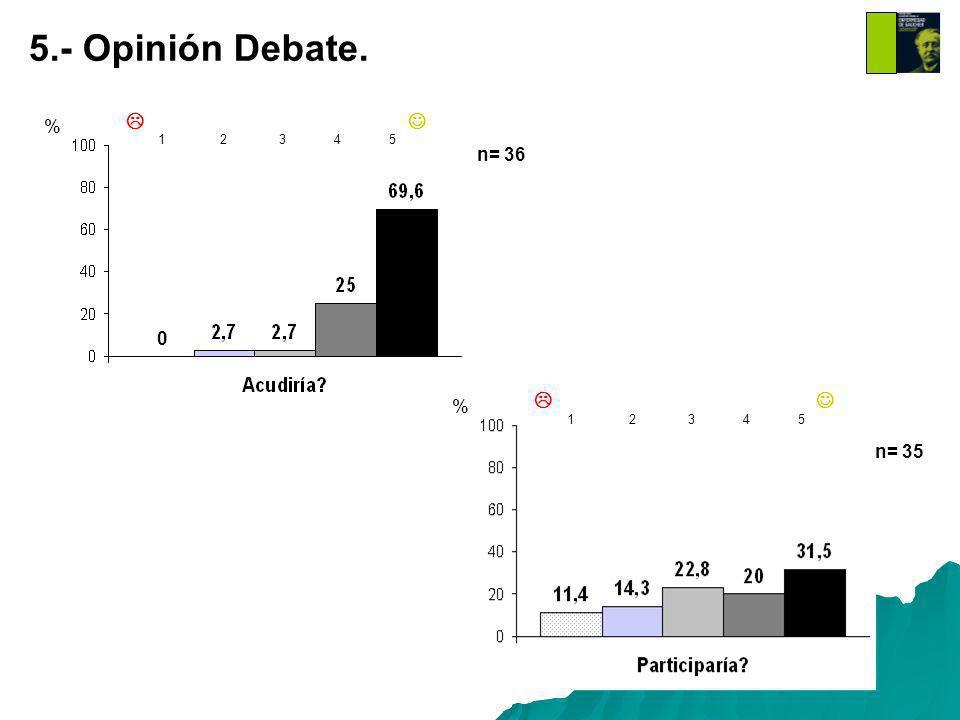 % 1 2 3 4 5 5.- Opinión Debate. % 1 2 3 4 5 0 % n= 36 n= 35