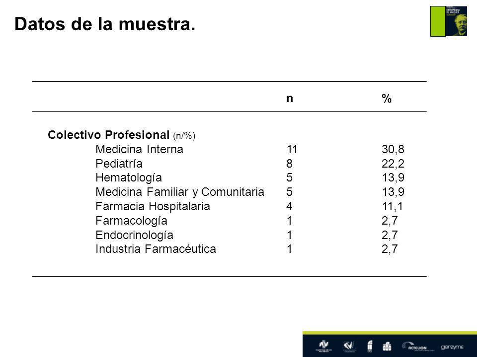 n% Colectivo Profesional (n/%) Medicina Interna1130,8 Pediatría822,2 Hematología513,9 Medicina Familiar y Comunitaria513,9 Farmacia Hospitalaria411,1 Farmacología12,7 Endocrinología12,7 Industria Farmacéutica12,7 Datos de la muestra.
