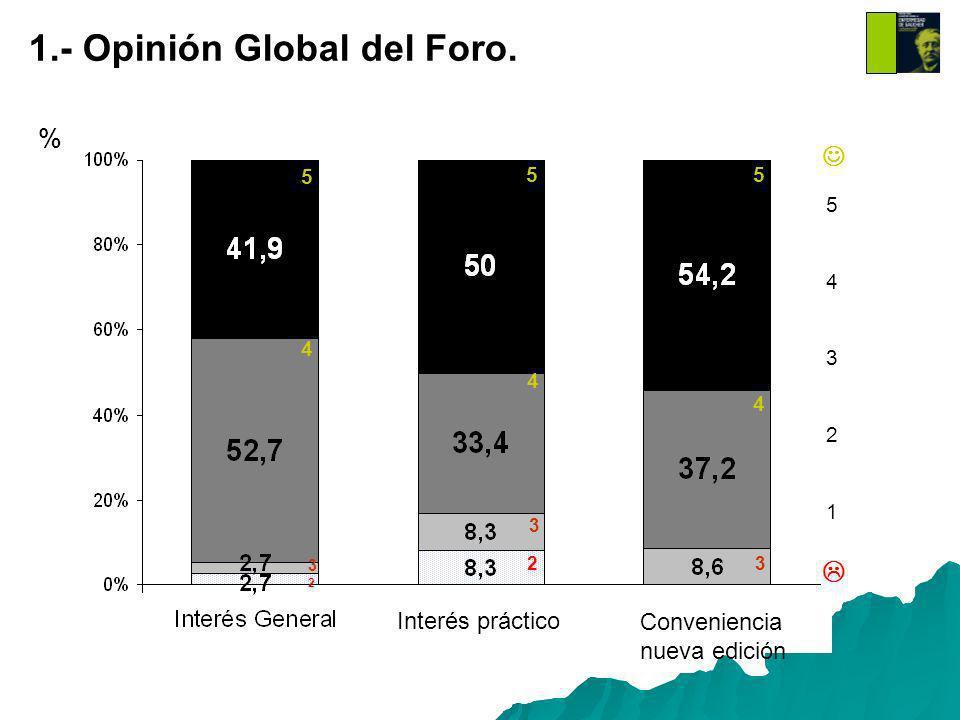 1.- Opinión Global del Foro.