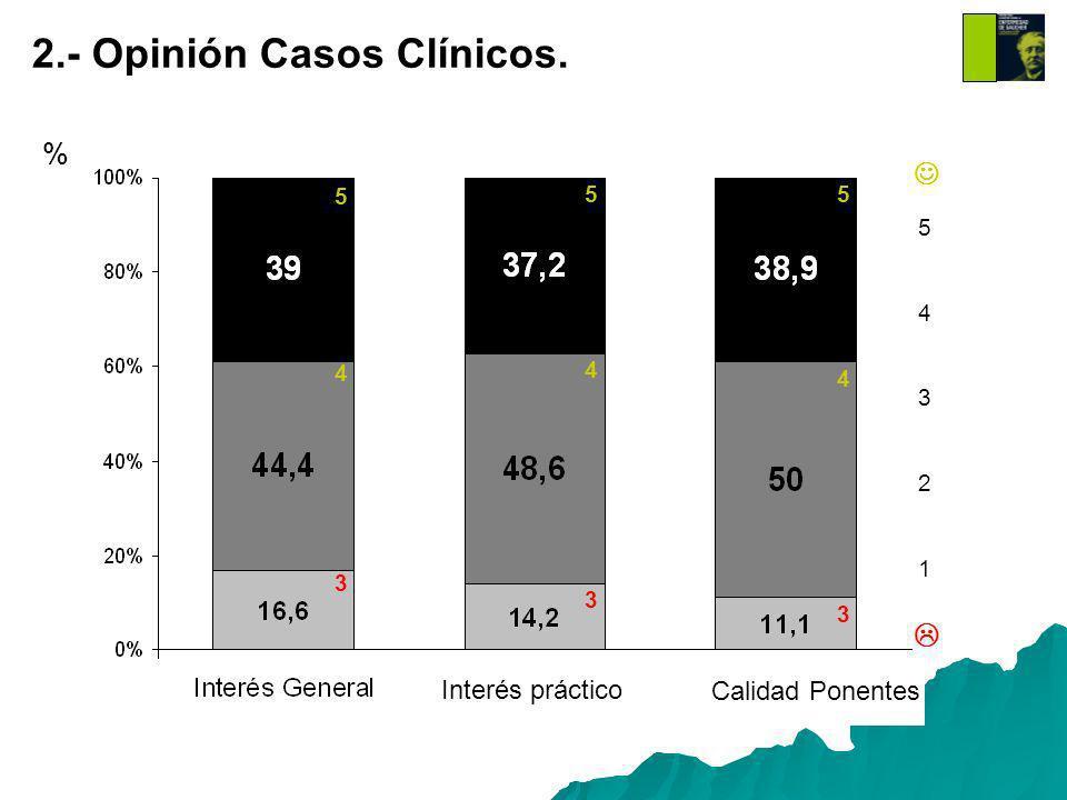 2.- Opinión Casos Clínicos. % Interés práctico Calidad Ponentes 5432154321 5 55 4 4 4 3 3 3