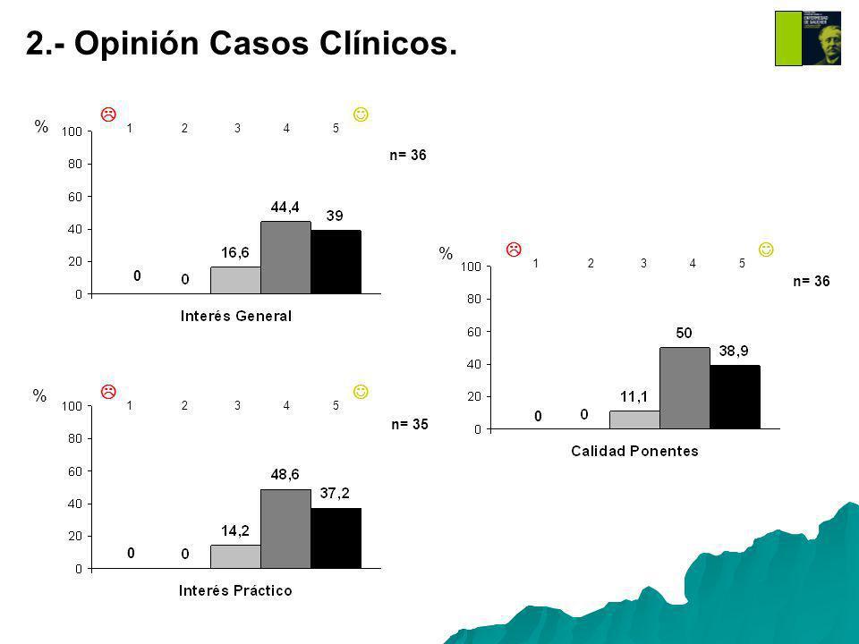 2.- Opinión Casos Clínicos. % % % 1 2 3 4 5 1 2 3 4 5 1 2 3 4 5 0 0 0 n= 36 n= 35 n= 36