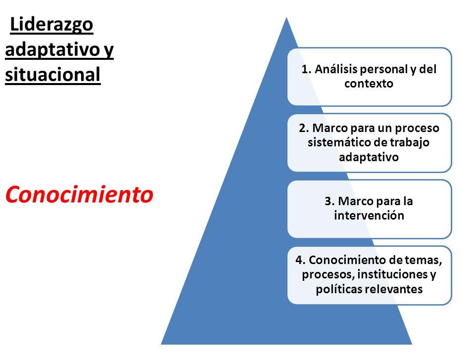 Liderazgo adaptativo y situacional Conocimiento 1. Análisis personal y del contexto 2. Marco para un proceso sistemático de trabajo adaptativo 3. Marc