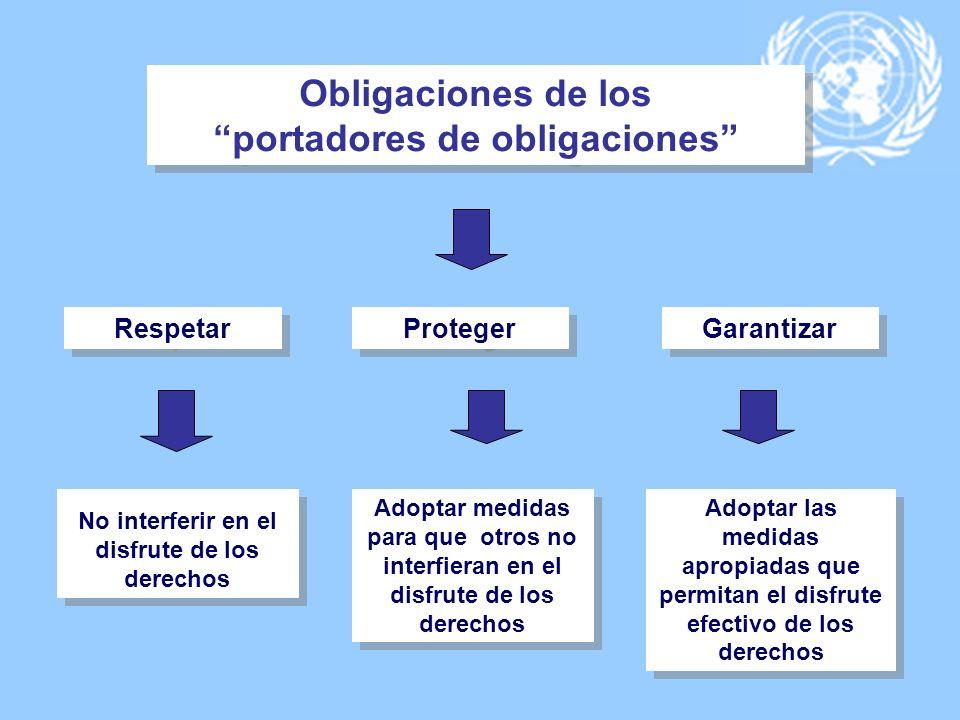 Obligaciones de los portadores de obligaciones Obligaciones de los portadores de obligaciones Respetar Proteger Garantizar Adoptar medidas para que ot