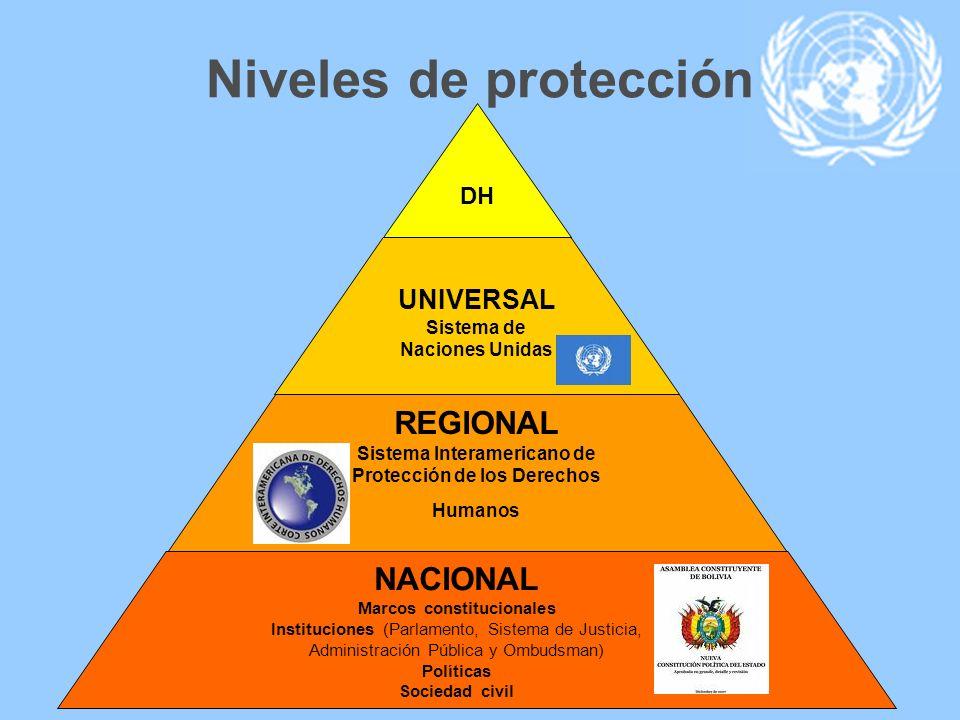 Niveles de protección DH UNIVERSAL Sistema de Naciones Unidas REGIONAL Sistema Interamericano de Protección de los Derechos Humanos NACIONAL Marcos co