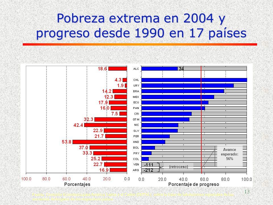 12 Los objetivos del milenio (1990-2015) 1.Erradicar la extrema pobreza y el hambre (a la mitad) 2.Lograr la enseñanza universal primaria 3.Promover l