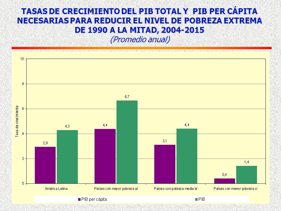 13 Pobreza extrema en 2004 Progreso desde 1990 PorcentajesPorcentaje de progreso Fuente: Comisión Económica para América Latina y el Caribe (CEPAL), s