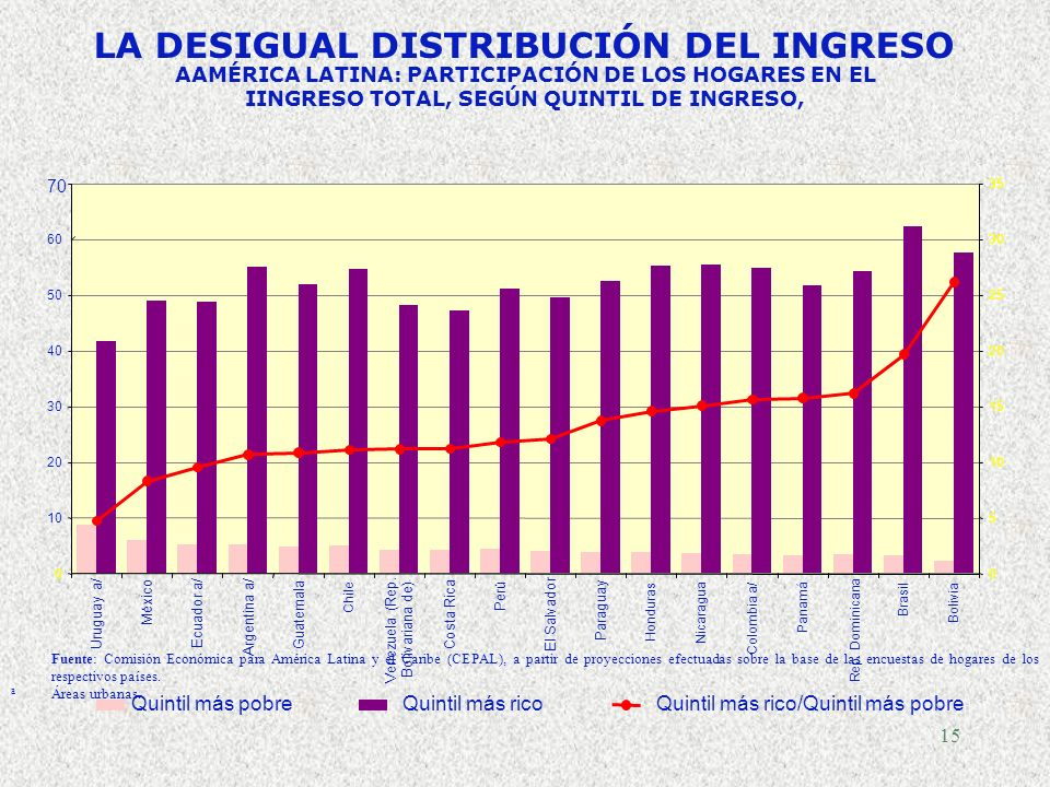 14 TASAS DE CRECIMIENTO DEL PIB TOTAL Y PIB PER CÁPITA NECESARIAS PARA REDUCIR EL NIVEL DE POBREZA EXTREMA DE 1990 A LA MITAD, 2004-2015 (Promedio anu