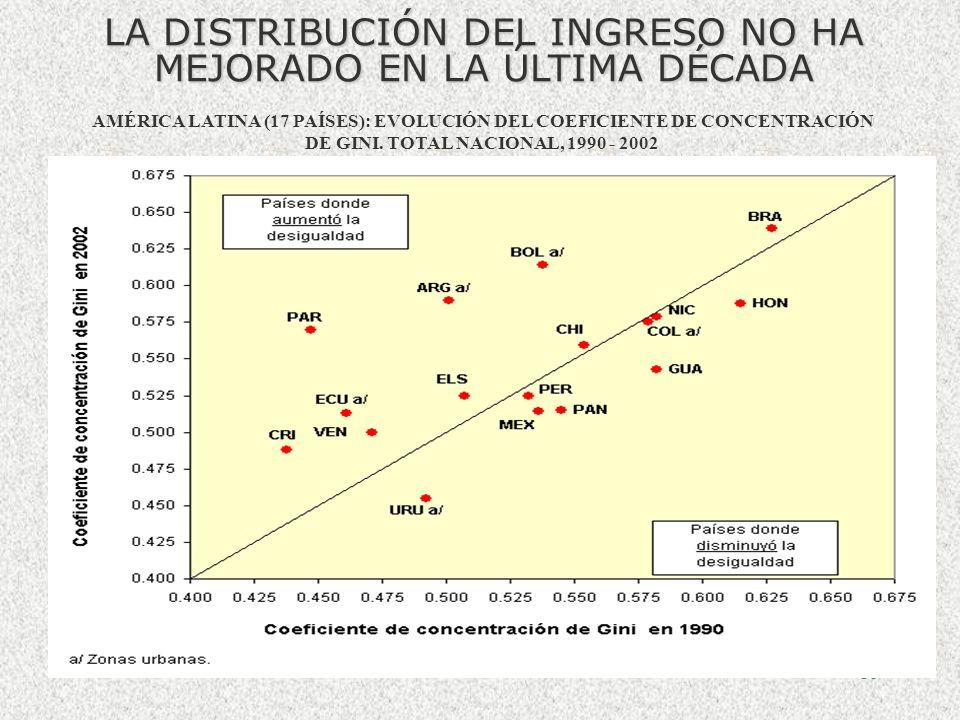 15 AAMÉRICA LATINA: PARTICIPACIÓN DE LOS HOGARES EN EL IINGRESO TOTAL, SEGÚN QUINTIL DE INGRESO, Fuente: Comisión Económica para América Latina y el C