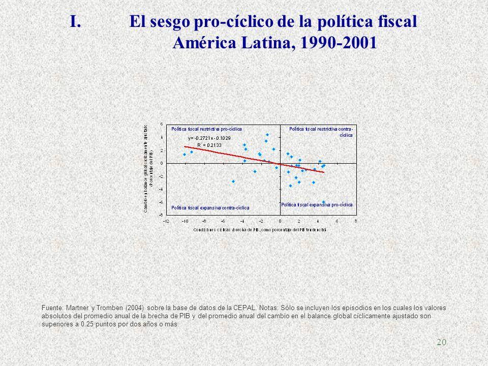 19... Pero algunos problemas adicionales en América Latina (de difícil solución) I.El pecado fiscal (políticas asimétricas) II.El sesgo de optimismo I