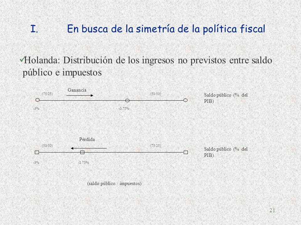 20 Fuente: Martner y Tromben (2004) sobre la base de datos de la CEPAL. Notas: Sólo se incluyen los episodios en los cuales los valores absolutos del