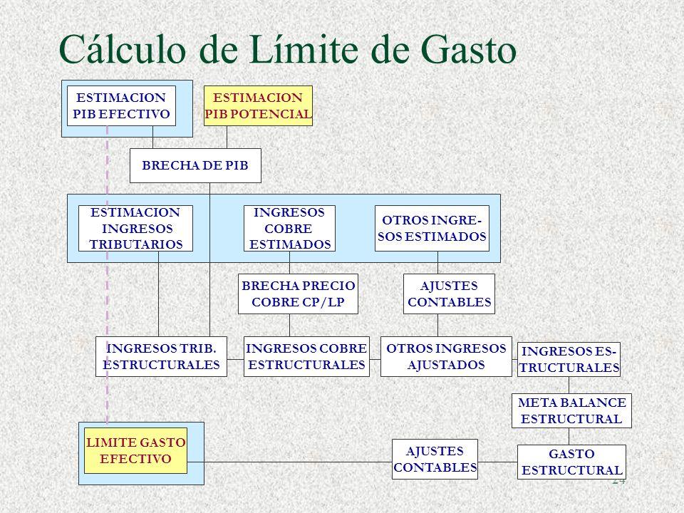 23 Ajustes Cíclicos §Regla: 1% del Pib de superávit estructural §Estimación PIB potencial (método estándar FMI-OECD). 1. Estimaci ó n Funci ó n de Pro
