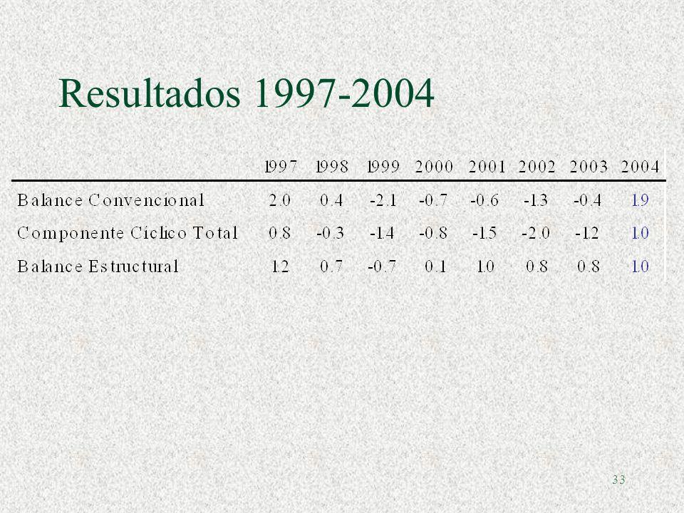 32 III.Errores de proyección en el proceso presupuestario Fuente: CEPAL, sobre la base de datos oficiales para América Latina. European Central Bank W
