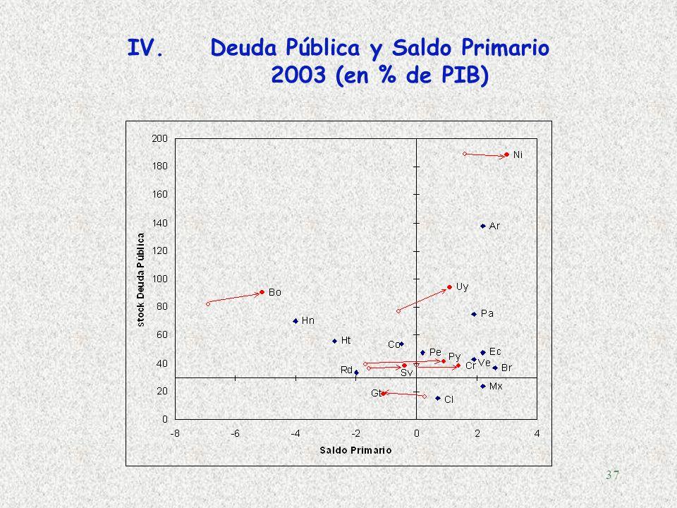 36 IV.La brecha de impuestos (Tax gap) Blachard, Couraqui, Hageman y Sartor (1990): una política fiscal sostenible es aquella que asegura que el indic