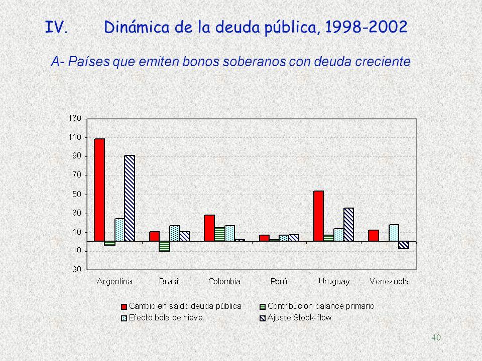 39 IV.Qué explica la dinámica de la deuda? pecado original media década perdida (1998-2002) Efecto bola de nieve pecado fiscal Un venenoso cocktail de