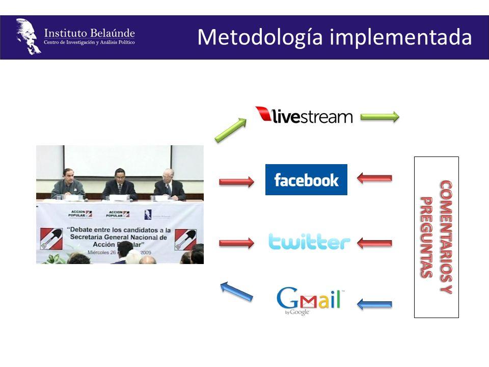 Metodología implementada