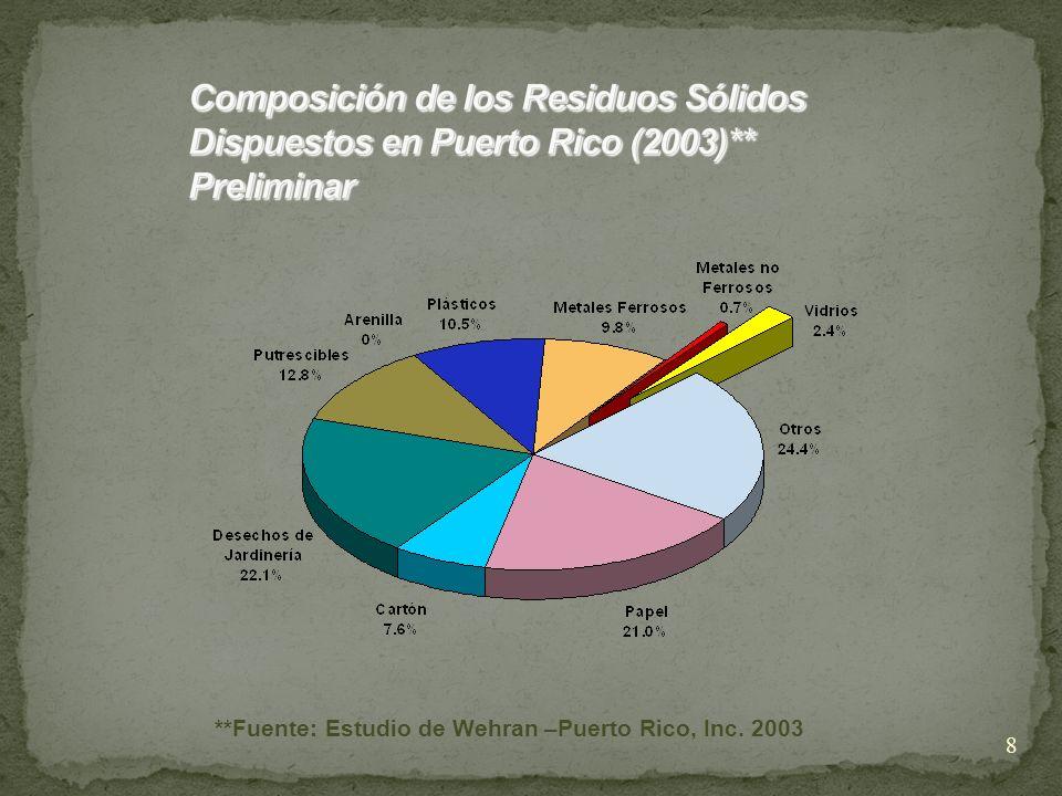 8 **Fuente: Estudio de Wehran –Puerto Rico, Inc. 2003