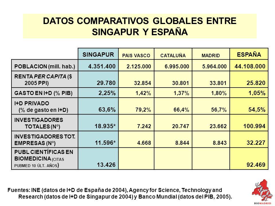 SINGAPUR PAIS VASCOCATALUÑAMADRID ESPAÑA POBLACION (mill.
