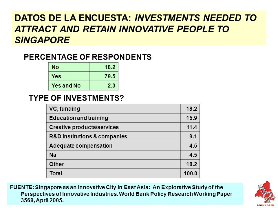 DATOS DE LA ENCUESTA: INVESTMENTS NEEDED TO ATTRACT AND RETAIN INNOVATIVE PEOPLE TO SINGAPORE No18.2 Yes79.5 Yes and No2.3 TYPE OF INVESTMENTS.