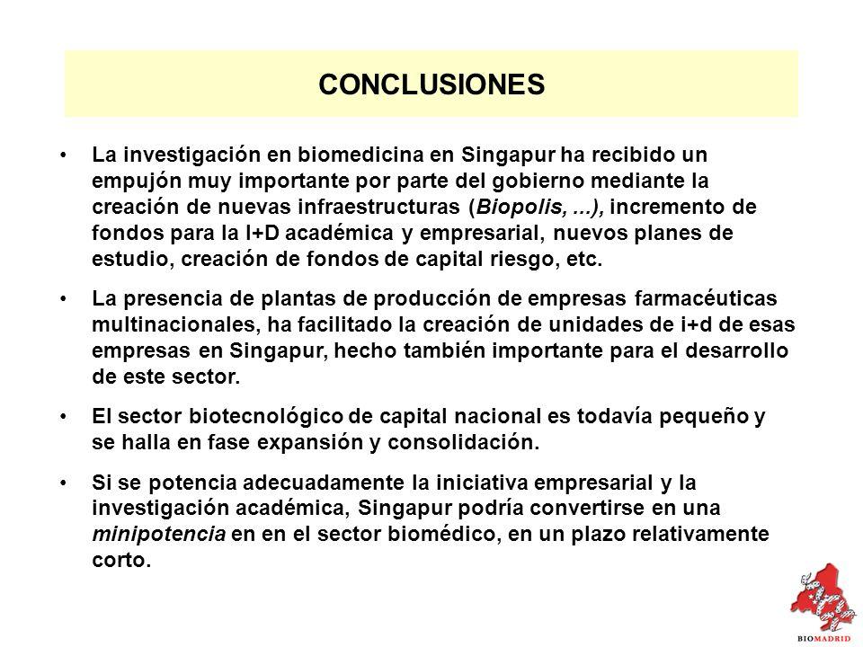 CONCLUSIONES La investigación en biomedicina en Singapur ha recibido un empujón muy importante por parte del gobierno mediante la creación de nuevas infraestructuras (Biopolis,...), incremento de fondos para la I+D académica y empresarial, nuevos planes de estudio, creación de fondos de capital riesgo, etc.