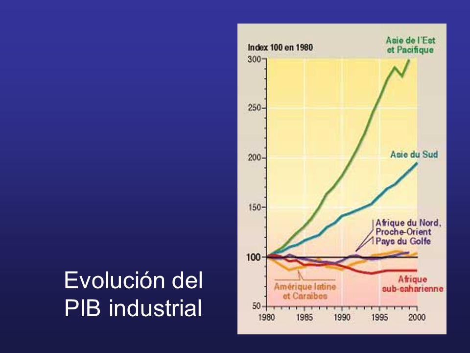 Evolución del PIB industrial