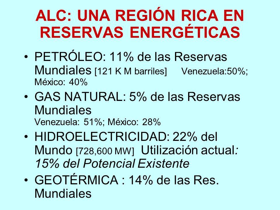 ALC: UNA REGIÓN RICA EN RESERVAS ENERGÉTICAS PETRÓLEO: 11% de las Reservas Mundiales [121 K M barriles] Venezuela:50%; México: 40% GAS NATURAL: 5% de