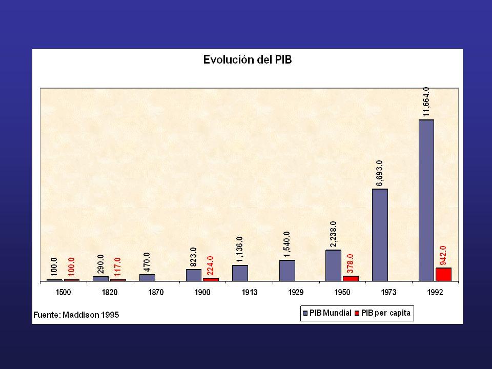 Tercer pulso globalizador: fines del siglo XX 1985- 95 capitales viajeros internacionales x 6 Inversiones volátiles: 80% de estos capitales permanecen menos de una semana en el país receptor 80% de estos flujos financieros corresponden a sector privado Proceso asimétrico, fuerza de trabajo excluida ALC: descolgada Participación regional en exportaciones mundiales decae: 12.3% (1948) 4.7% (1973) estancamiento posterior Las décadas perdidas