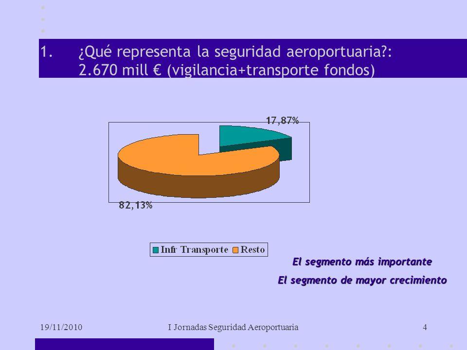19/11/2010I Jornadas Seguridad Aeroportuaria4 1.¿Qué representa la seguridad aeroportuaria : 2.670 mill (vigilancia+transporte fondos) El segmento más importante El segmento de mayor crecimiento
