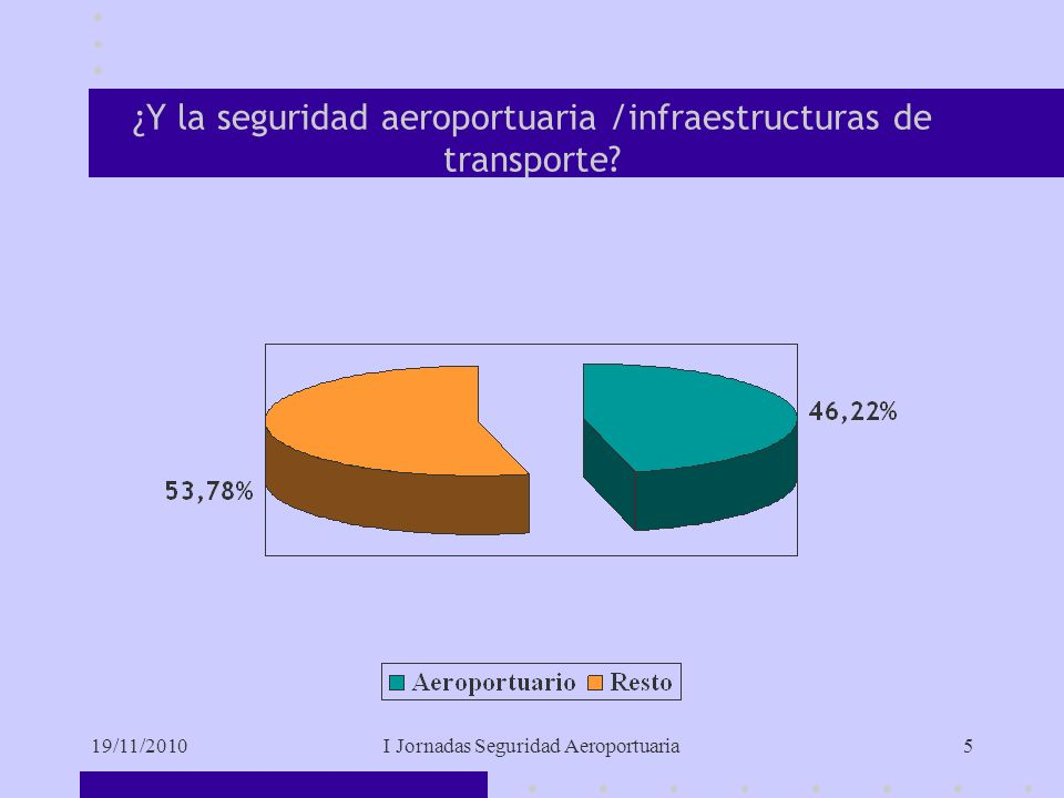 19/11/2010I Jornadas Seguridad Aeroportuaria5 ¿Y la seguridad aeroportuaria /infraestructuras de transporte?