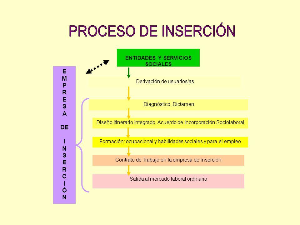 ENTIDADES Y SERVICIOS SOCIALES Derivación de usuarios/as Diagnóstico, Dictamen Diseño Itinerario Integrado, Acuerdo de Incorporación Sociolaboral Form