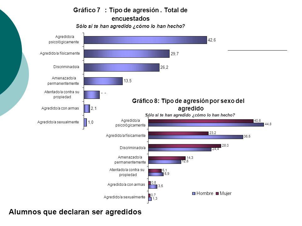 Gráfico 7:Tipo de agresión.Total de encuestados Sólo si te han agredido ¿cómo lo han hecho? 1,0 2,1 5,5 13,5 26,2 29,7 42,6 Agredido/a sexualmente Agr
