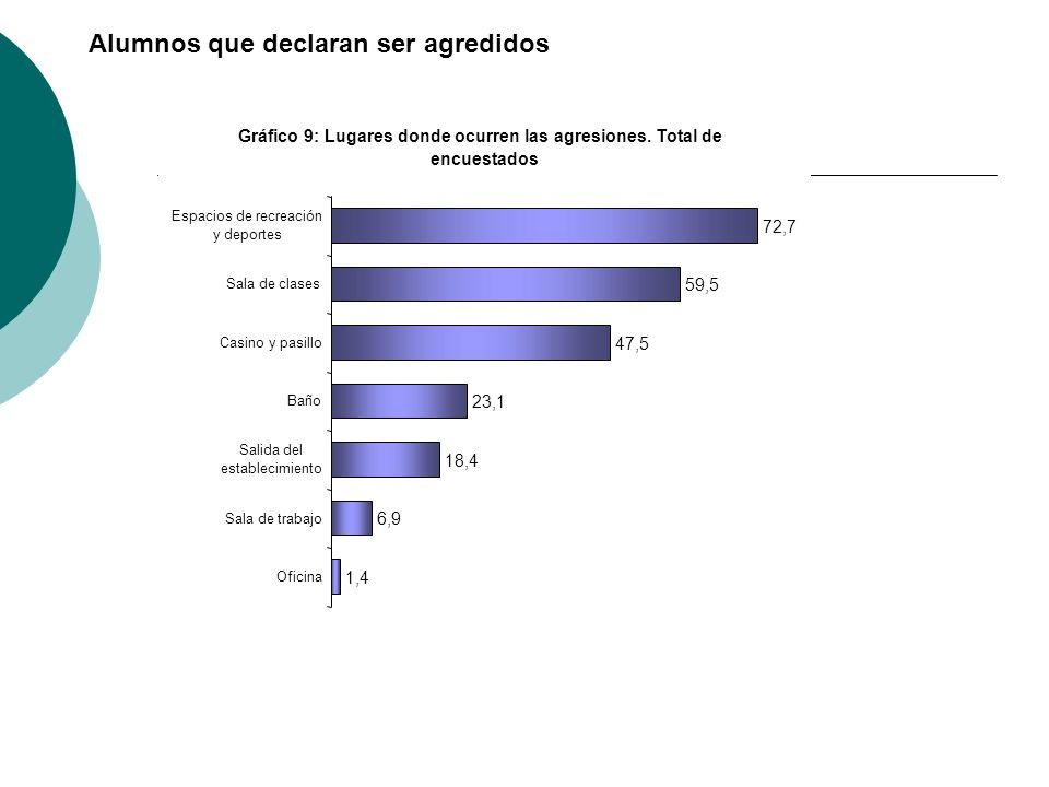 Gráfico 9: Lugares donde ocurren las agresiones. Total de encuestados 1,4 6,9 18,4 23,1 47,5 59,5 72,7 Oficina Sala de trabajo Salida del establecimie