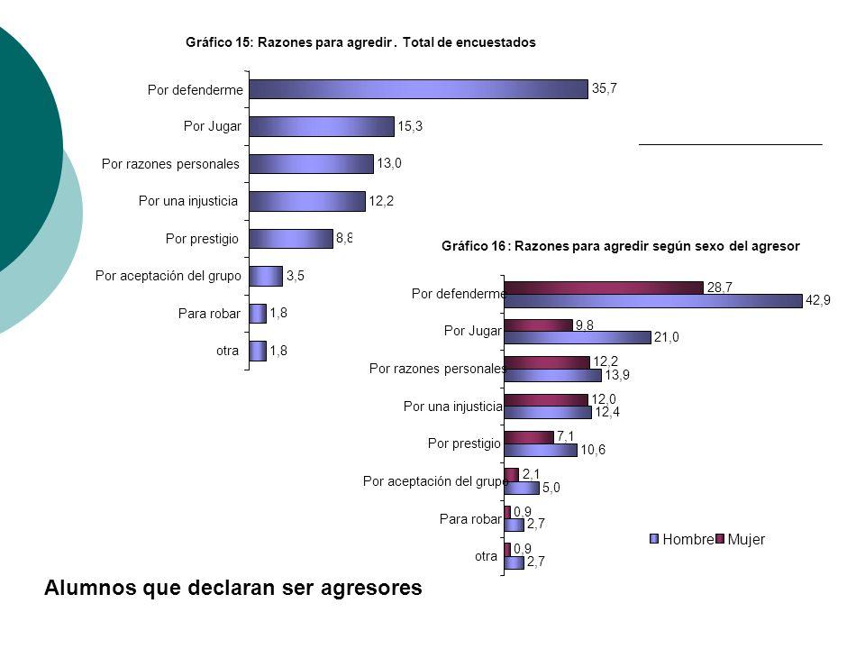 Gráfico15:Razones para agredir.Total de encuestados 1,8 3,5 8,8 12,2 13,0 15,3 35,7 otra Para robar Por aceptación del grupo Por prestigio Por una inj